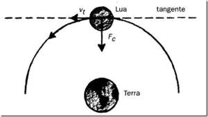 lua terra tangente