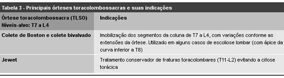 orteses_TORACOLOMBOSACRAS