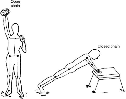 Cadeias cinética aberta   Questões de fisioterapia comentadas