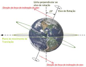 Eixo da Terra