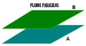 planos paralelos