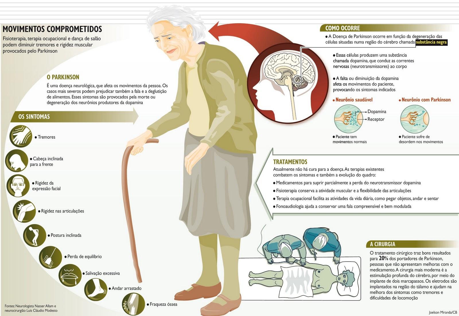 parkinson hipertonia elastica mi a magas vérnyomás a szív és az erek